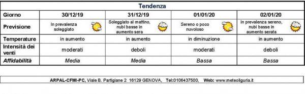 Tempo buono per fine anno in Liguria
