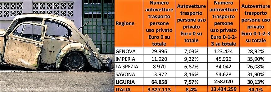 """Troppe auto vecchie. Prima in """"catorci"""" Imperia, poi Savona, Genova, La Spezia"""