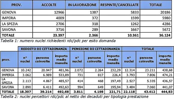 inps, reddito cittadinanza liguria