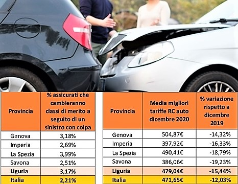 Per 23mila automobilisti liguri Rc auto più cara