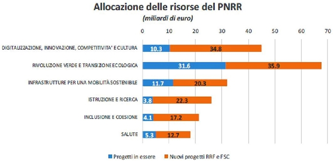 Stanotte è passato il Recovery, Renzi si astiene