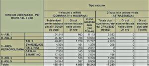 dati vaccinazioni 18 marzo 2021