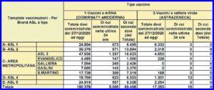 vaccinazioni covid 19 marzo 2021