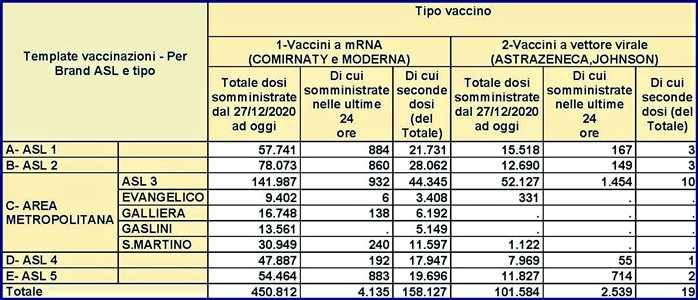 vaccinazioni liguria 26 aprile 2021