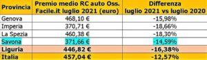 auto Liguria Osservatorio RC